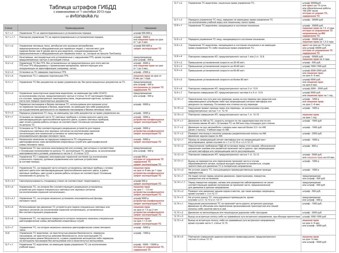 Таблица штрафов в самп