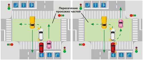 Проезд регулируемого перекрестка