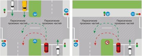Разворот на дороге с разделительной полосой