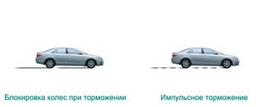 Блокировка колес автомобиля