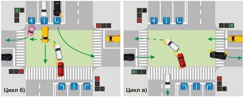 Проезд регулируемых перекрестков