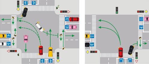 Разрешенные траектории поворота налево на перекрестке