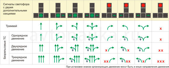 Сигналы светофора 2